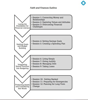 F&F Outline
